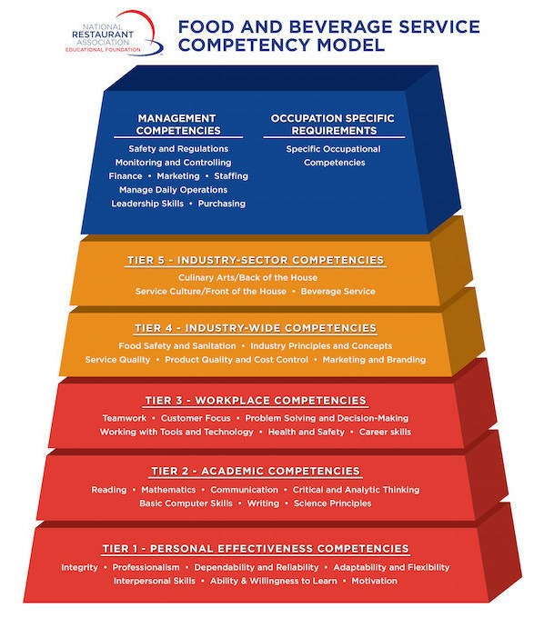 food and beverage service competency model national restaurant association
