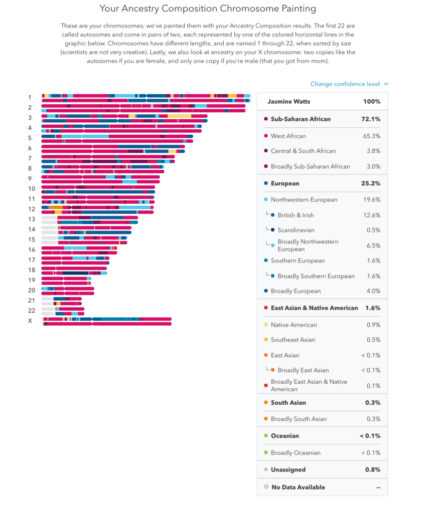 ancestry composition from 23andMe before going a trip to your ancestry
