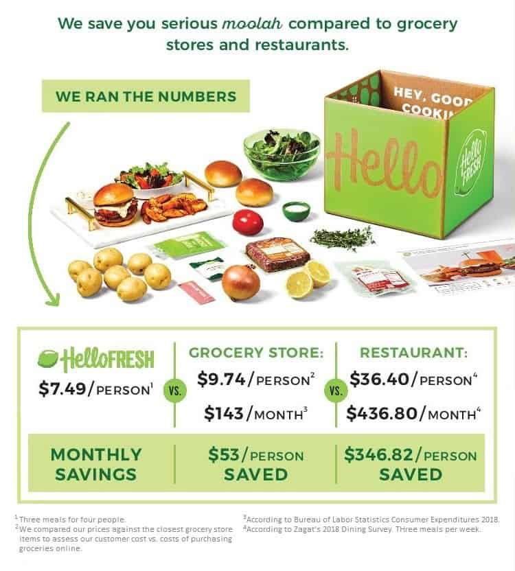 HelloFresh meal kit price
